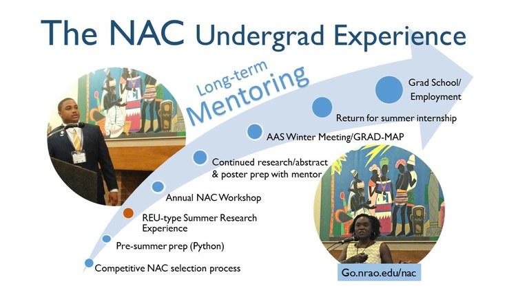 NAC Experience