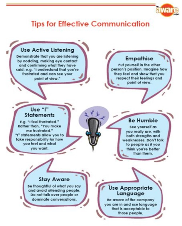 how to use communication ways to The purpose of communication is to convey information and they often lead to miscommunication be careful when you use the 10 simple ways to.